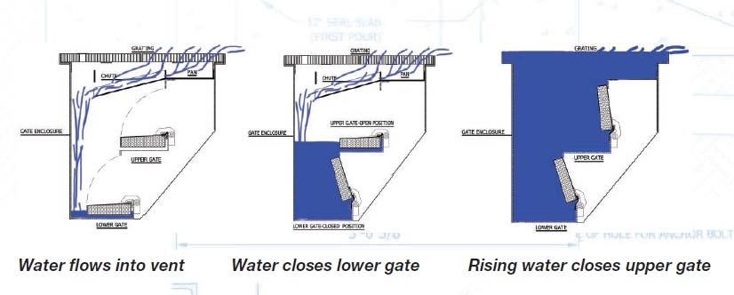 Flood Control For Vent Shafts Floodbreak Vent Shaft